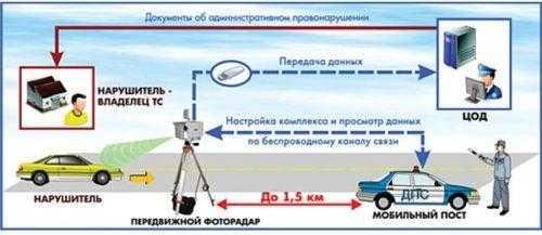 Особенности и принцип работы радара Крис